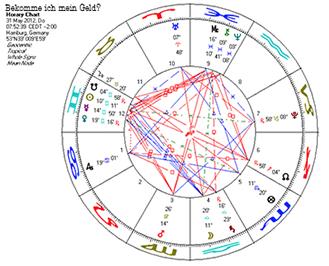 Stunden-Horoskop